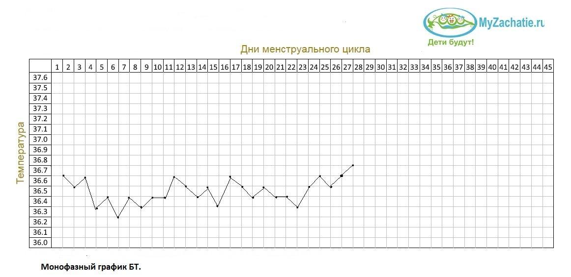Монофазный график БТ