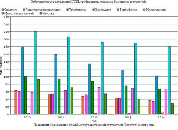 Заболеваемость населения болезнями, передаваемыми преимущественно половым путем